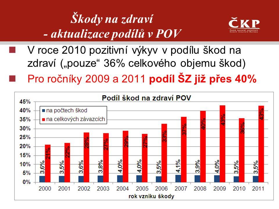 """Škody na zdraví - aktualizace podílů v POV V roce 2010 pozitivní výkyv v podílu škod na zdraví (""""pouze"""" 36% celkového objemu škod) Pro ročníky 2009 a"""
