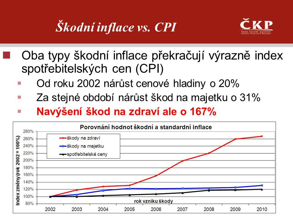 Škodní inflace vs. CPI Oba typy škodní inflace překračují výrazně index spotřebitelských cen (CPI)  Od roku 2002 nárůst cenové hladiny o 20%  Za ste