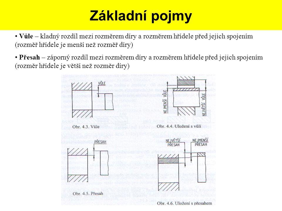 Postup tvorby skicy dle dané součásti: Vůle – kladný rozdíl mezi rozměrem díry a rozměrem hřídele před jejich spojením (rozměř hřídele je menší než ro