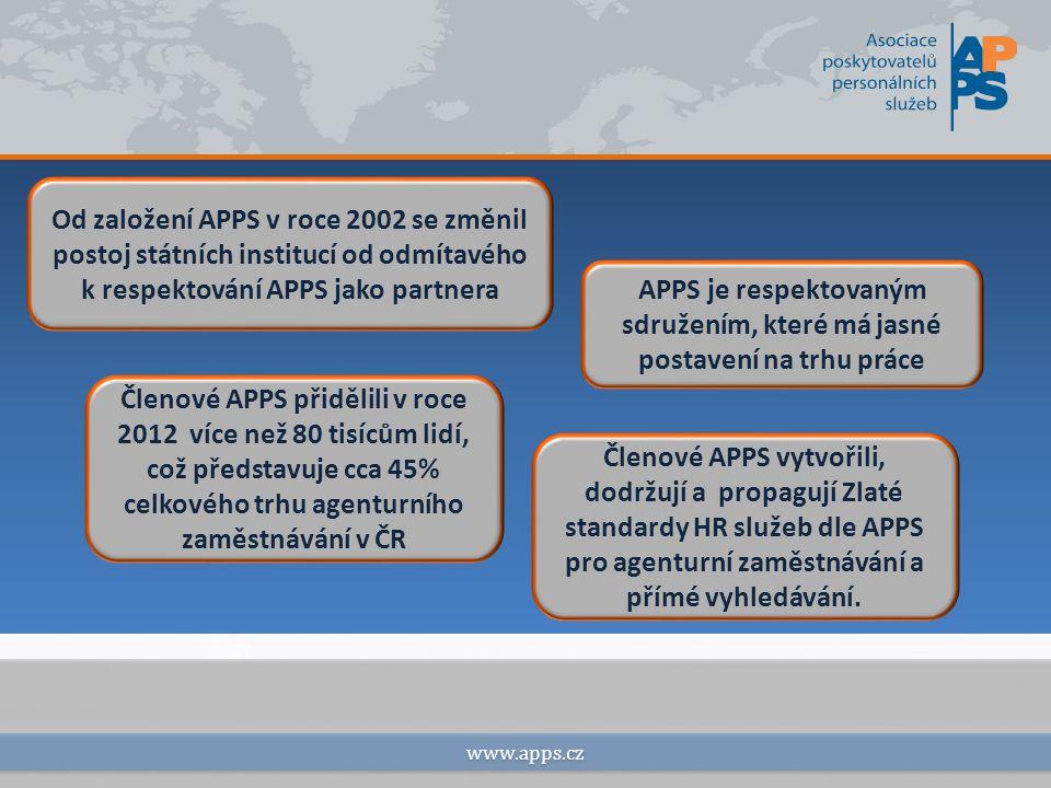 www.apps.cz Od založení APPS v roce 2002 se změnil postoj státních institucí od odmítavého k respektování APPS jako partnera APPS je respektovaným sdružením, které má jasné postavení na trhu práce Členové APPS přidělili v roce 2012 více než 80 tisícům lidí, což představuje cca 45% celkového trhu agenturního zaměstnávání v ČR Členové APPS vytvořili, dodržují a propagují Zlaté standardy HR služeb dle APPS pro agenturní zaměstnávání a přímé vyhledávání.