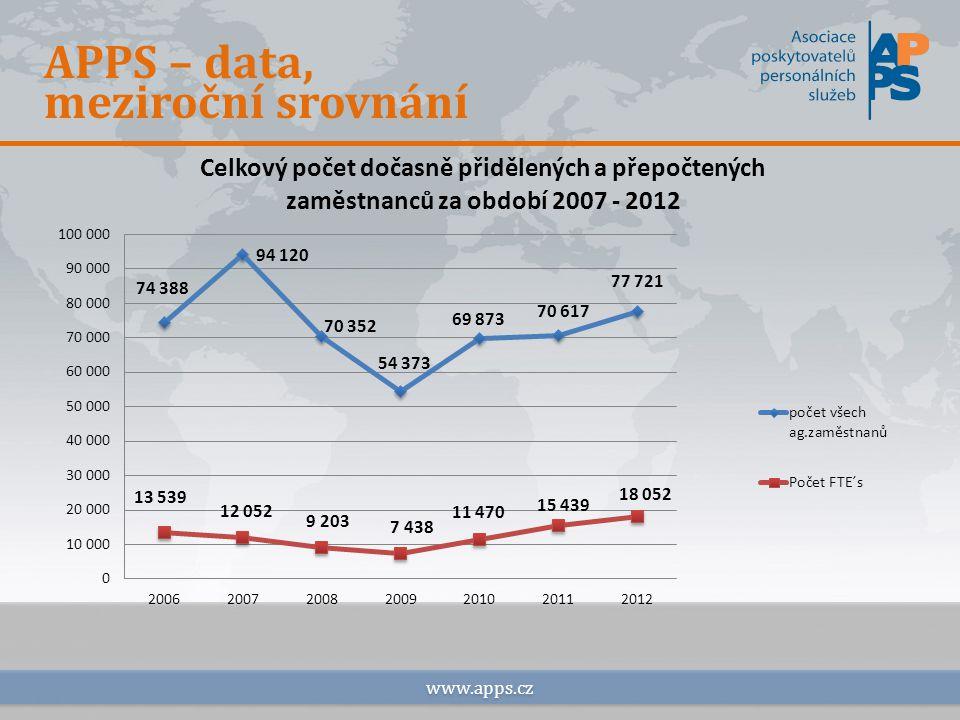 APPS – data, meziroční srovnání www.apps.cz