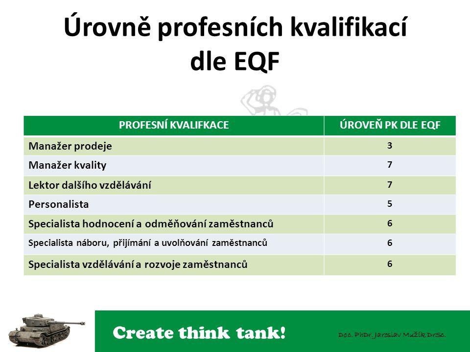 Create think tank! Doc. PhDr. Jaroslav Mužík DrSc. Úrovně profesních kvalifikací dle EQF PROFESNÍ KVALIFKACEÚROVEŇ PK DLE EQF Manažer prodeje 3 Manaže