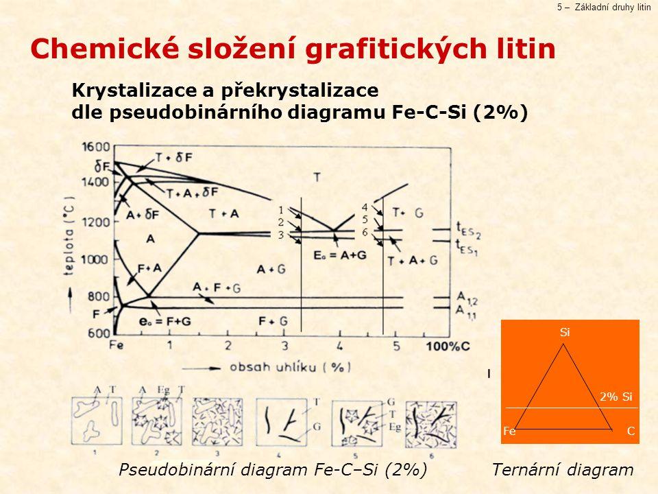 5 – Základní druhy litin Chemické složení grafitických litin Si CFe 2% Si Pseudobinární diagram Fe-C–Si (2%) Ternární diagram Krystalizace a překrysta
