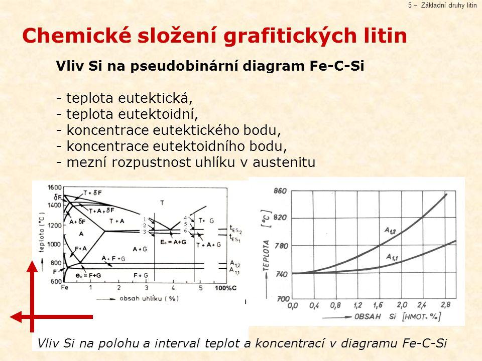5 – Základní druhy litin Vliv Si na pseudobinární diagram Fe-C-Si - teplota eutektická, - teplota eutektoidní, - koncentrace eutektického bodu, - koncentrace eutektoidního bodu, - mezní rozpustnost uhlíku v austenitu Chemické složení grafitických litin Vliv Si na polohu a interval teplot a koncentrací v diagramu Fe-C-Si