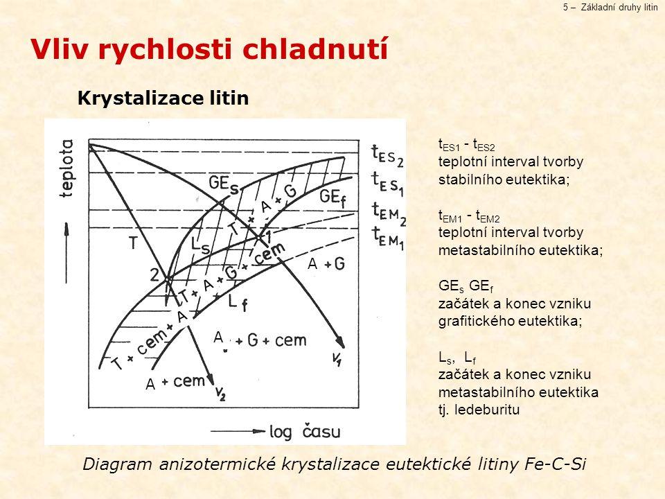 5 – Základní druhy litin Krystalizace litin Vliv rychlosti chladnutí Diagram anizotermické krystalizace eutektické litiny Fe-C-Si t ES1 - t ES2 teplotní interval tvorby stabilního eutektika; t EM1 - t EM2 teplotní interval tvorby metastabilního eutektika; GE s GE f začátek a konec vzniku grafitického eutektika; L s, L f začátek a konec vzniku metastabilního eutektika tj.