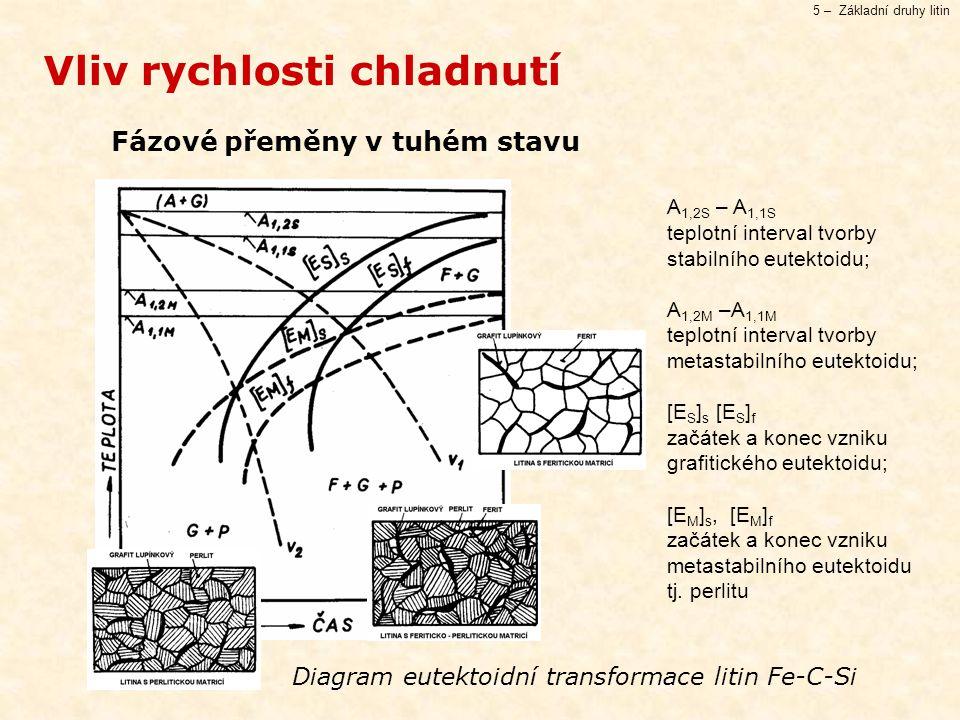 5 – Základní druhy litin Fázové přeměny v tuhém stavu Vliv rychlosti chladnutí Diagram eutektoidní transformace litin Fe-C-Si A 1,2S – A 1,1S teplotní interval tvorby stabilního eutektoidu; A 1,2M –A 1,1M teplotní interval tvorby metastabilního eutektoidu; [E S ] s [E S ] f začátek a konec vzniku grafitického eutektoidu; [E M ] s, [E M ] f začátek a konec vzniku metastabilního eutektoidu tj.