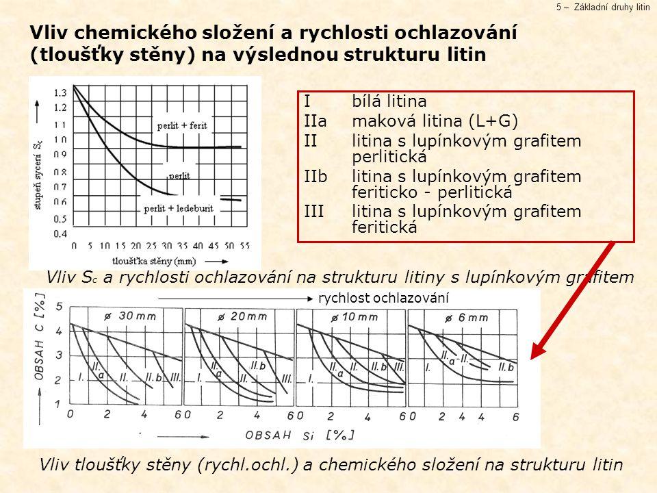 5 – Základní druhy litin Vliv chemického složení a rychlosti ochlazování (tloušťky stěny) na výslednou strukturu litin Vliv S c a rychlosti ochlazování na strukturu litiny s lupínkovým grafitem Vliv tloušťky stěny (rychl.ochl.) a chemického složení na strukturu litin I bílá litina IIa maková litina (L+G) II litina s lupínkovým grafitem perlitická IIb litina s lupínkovým grafitem feriticko - perlitická III litina s lupínkovým grafitem feritická rychlost ochlazování