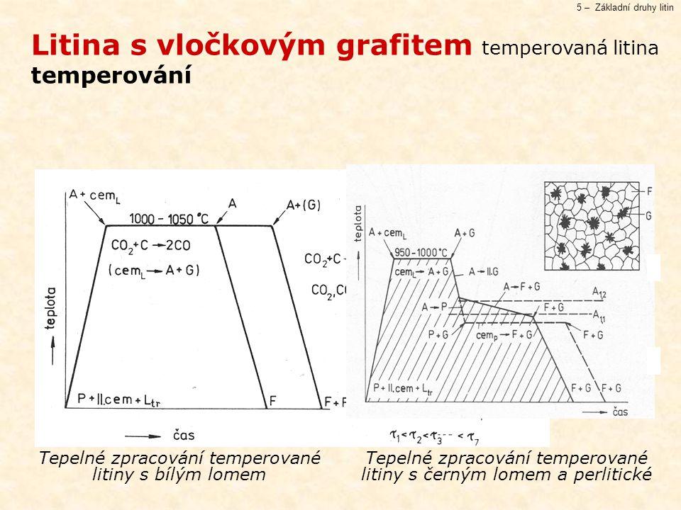 5 – Základní druhy litin Litina s vločkovým grafitem temperovaná litina temperování Tepelné zpracování temperované litiny s bílým lomem Tepelné zpracování temperované litiny s černým lomem a perlitické
