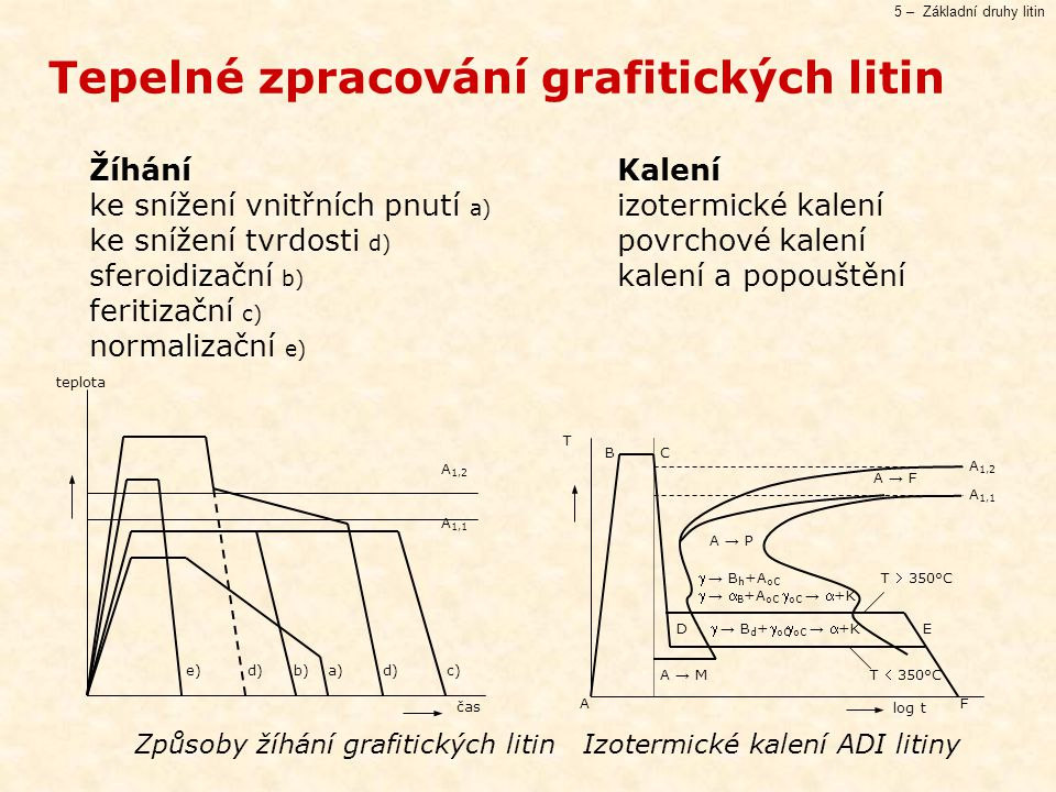 5 – Základní druhy litin Žíhání Kalení ke snížení vnitřních pnutí a) izotermické kalení ke snížení tvrdosti d) povrchové kalení sferoidizační b) kalení a popouštění feritizační c) normalizační e) Tepelné zpracování grafitických litin čas e)d)b)a)d)c) A 1,2 A 1,1 teplota A B D C E A → F A → M  → B h +A oC  →  B +A oC A → P  oC → +K  → B d + oC T  350°C T  350°C log t T F A 1,2 A 1,1 Způsoby žíhání grafitických litin Izotermické kalení ADI litiny