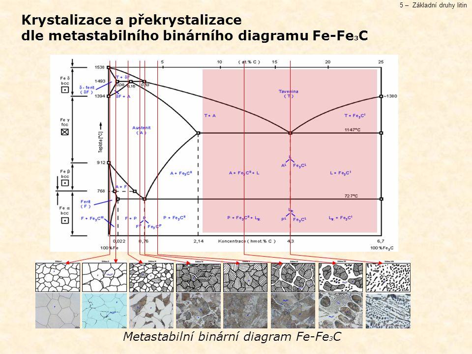 5 – Základní druhy litin Krystalizace a překrystalizace dle metastabilního binárního diagramu Fe-Fe 3 C Metastabilní binární diagram Fe-Fe 3 C