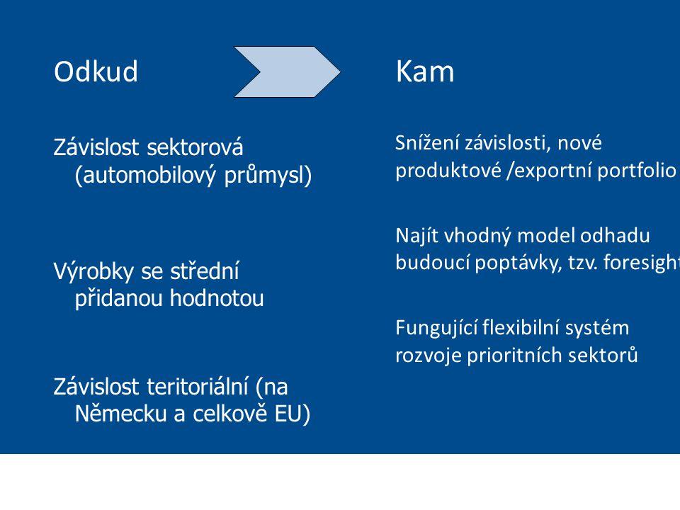 Ministerstvo zahraničních věcí České republiky Sekce Ekonomická Odkud Závislost sektorová (automobilový průmysl) Výrobky se střední přidanou hodnotou