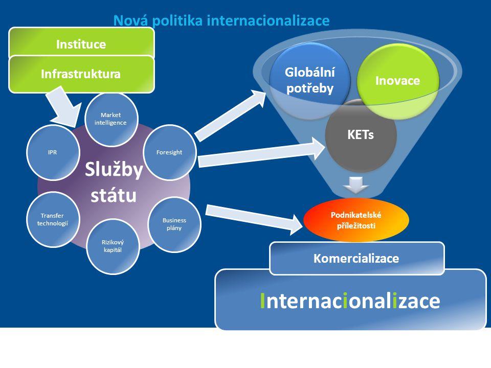 Ministerstvo zahraničních věcí České republiky Sekce Ekonomická Služby státu Nová politika internacionalizace Internacionalizace Komercializace Podnik