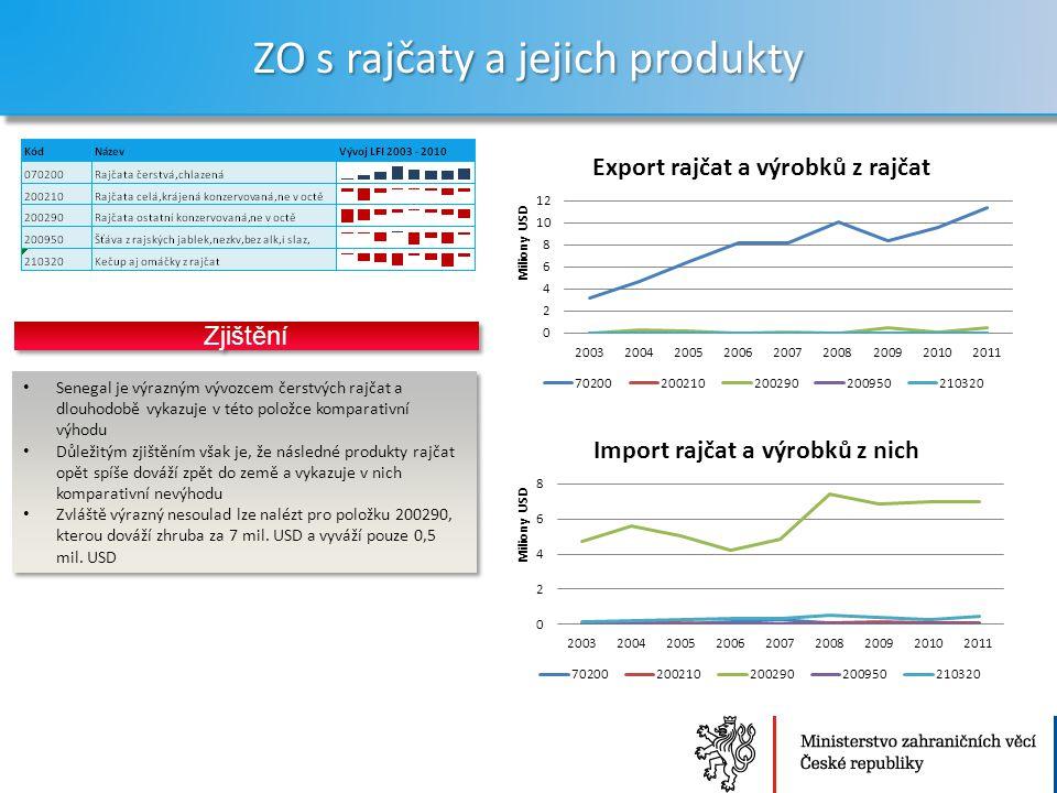 Ministerstvo zahraničních věcí České republiky Sekce Ekonomická ZO s rajčaty a jejich produkty 21 Senegal je výrazným vývozcem čerstvých rajčat a dlouhodobě vykazuje v této položce komparativní výhodu Důležitým zjištěním však je, že následné produkty rajčat opět spíše dováží zpět do země a vykazuje v nich komparativní nevýhodu Zvláště výrazný nesoulad lze nalézt pro položku 200290, kterou dováží zhruba za 7 mil.