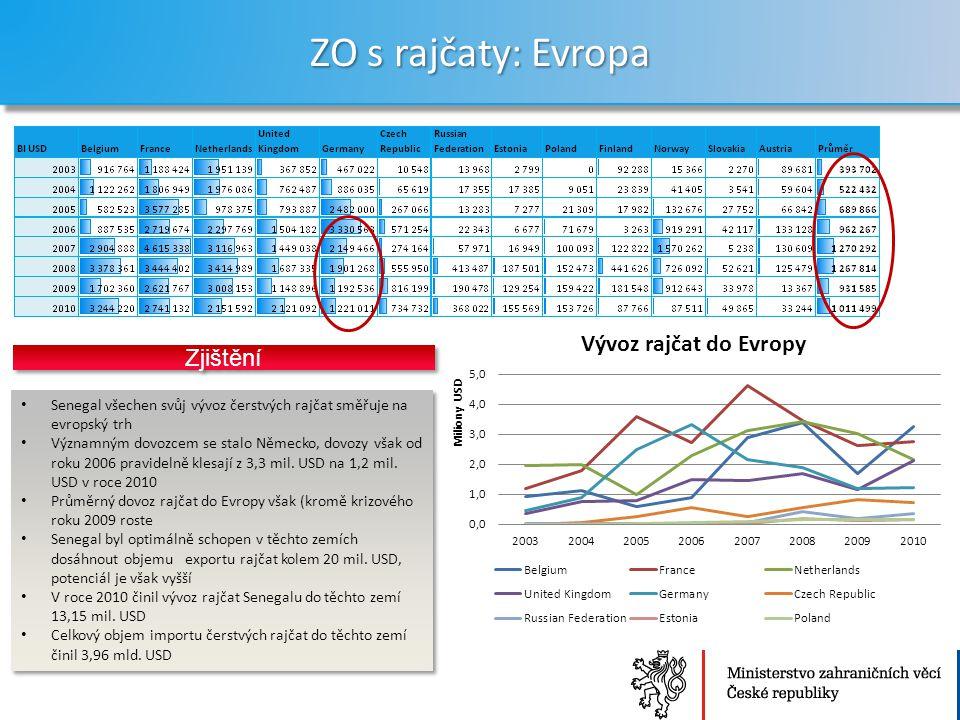 Ministerstvo zahraničních věcí České republiky Sekce Ekonomická ZO s rajčaty: Evropa 22 Senegal všechen svůj vývoz čerstvých rajčat směřuje na evropský trh Významným dovozcem se stalo Německo, dovozy však od roku 2006 pravidelně klesají z 3,3 mil.