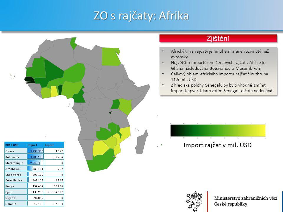 Ministerstvo zahraničních věcí České republiky Sekce Ekonomická ZO s rajčaty: Afrika 23 Africký trh s rajčaty je mnohem méně rozvinutý než evropský Největším importérem čerstvých rajčat v Africe je Ghana následována Botswanou a Mosambikem Celkový objem afrického importu rajčat činí zhruba 11,5 mil.