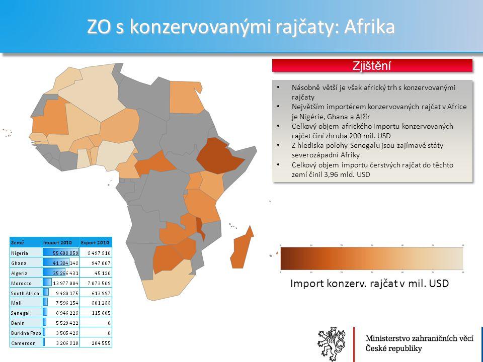 Ministerstvo zahraničních věcí České republiky Sekce Ekonomická ZO s konzervovanými rajčaty: Afrika 24 Násobně větší je však africký trh s konzervovanými rajčaty Největším importérem konzervovaných rajčat v Africe je Nigérie, Ghana a Alžír Celkový objem afrického importu konzervovaných rajčat činí zhruba 200 mil.