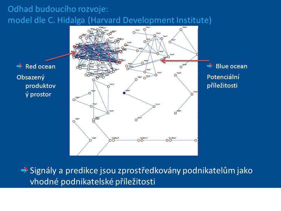 Ministerstvo zahraničních věcí České republiky Sekce Ekonomická Odhad budoucího rozvoje: model dle C. Hidalga (Harvard Development Institute) Signály