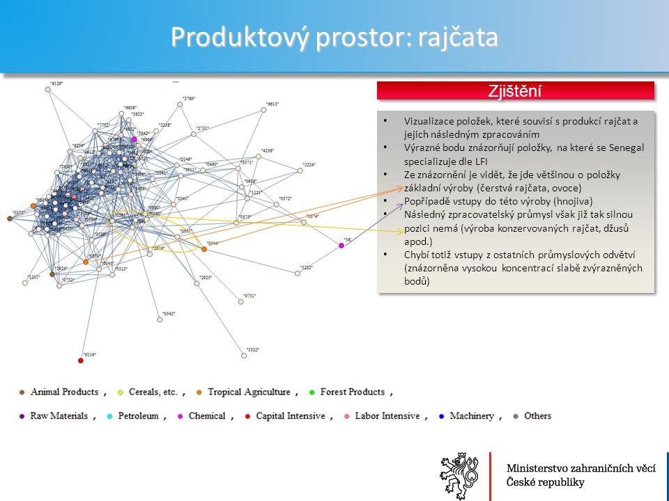 Ministerstvo zahraničních věcí České republiky Sekce Ekonomická Produktový prostor: rajčata 26 Vizualizace položek, které souvisí s produkcí rajčat a