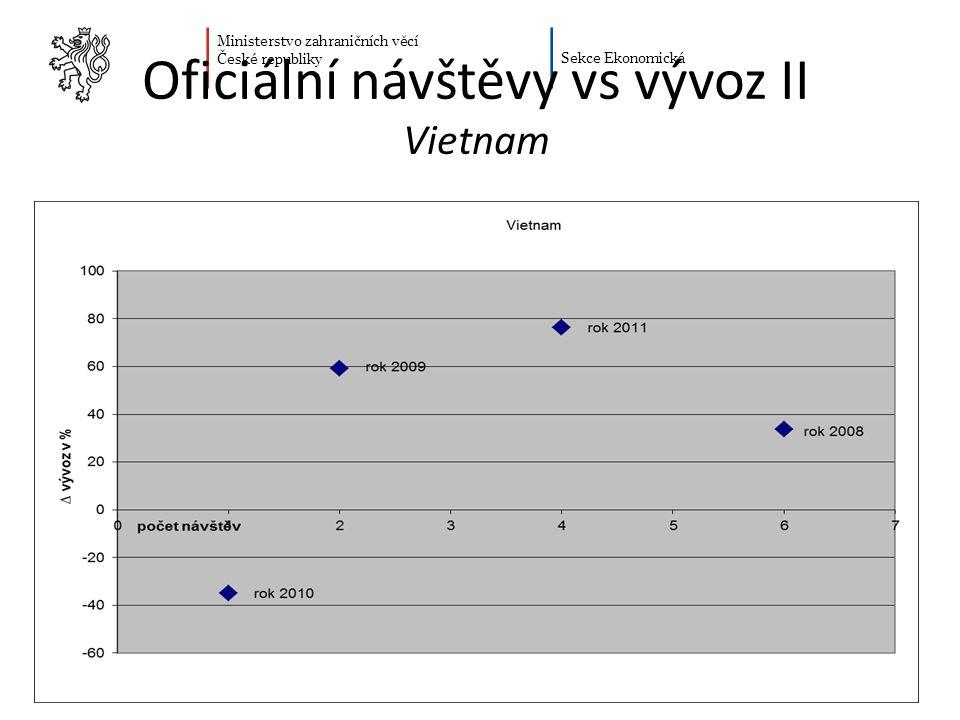 Ministerstvo zahraničních věcí České republiky Sekce Ekonomická Oficiální návštěvy vs vývoz II Vietnam