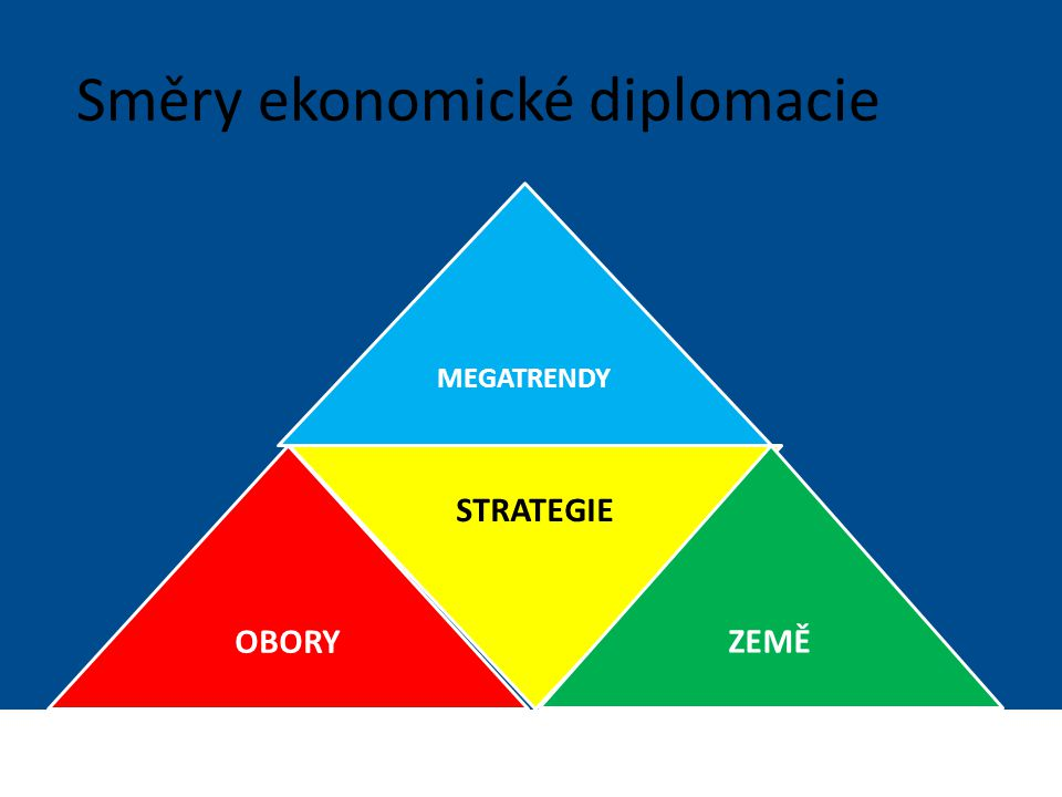 Ministerstvo zahraničních věcí České republiky Sekce Ekonomická Směry ekonomické diplomacie