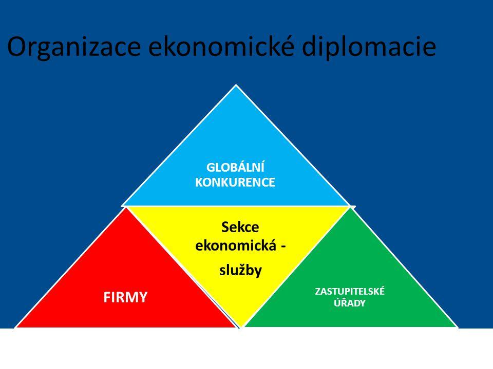 Ministerstvo zahraničních věcí České republiky Sekce Ekonomická Organizace ekonomické diplomacie