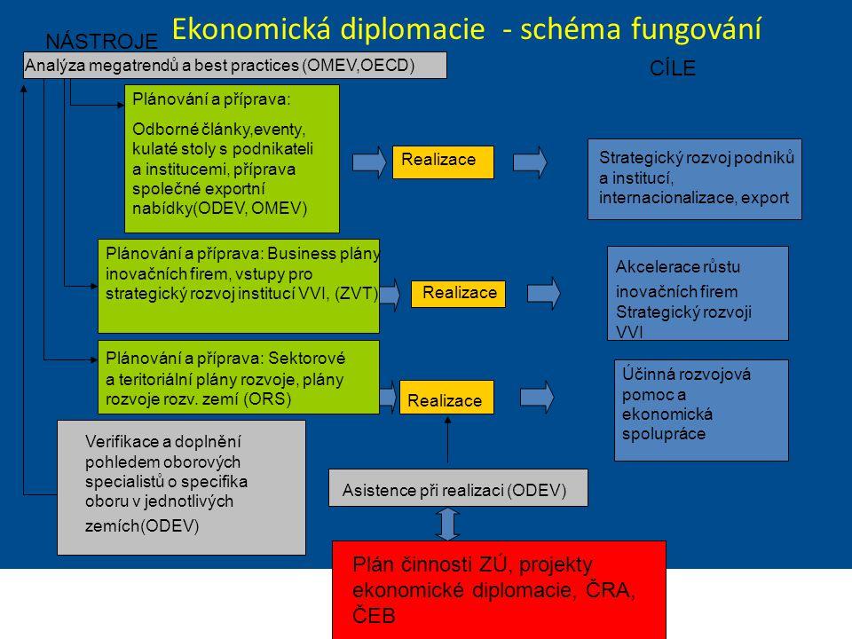 Ministerstvo zahraničních věcí České republiky Sekce Ekonomická Ekonomická diplomacie - schéma fungování Analýza megatrendů a best practices (OMEV,OEC