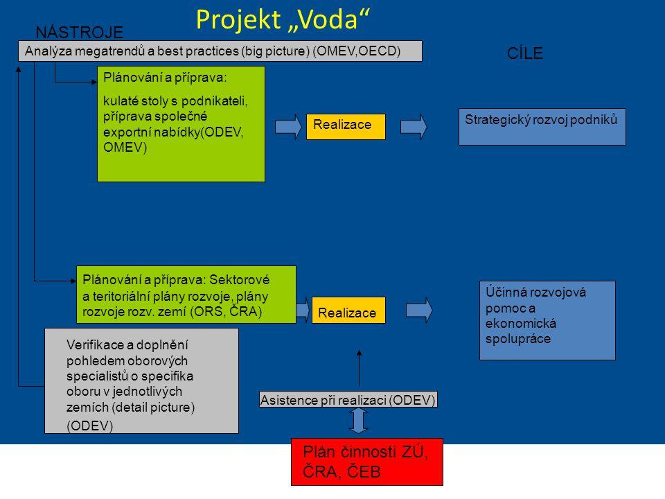 """Ministerstvo zahraničních věcí České republiky Sekce Ekonomická Projekt """"Voda"""" Analýza megatrendů a best practices (big picture) (OMEV,OECD) Strategic"""