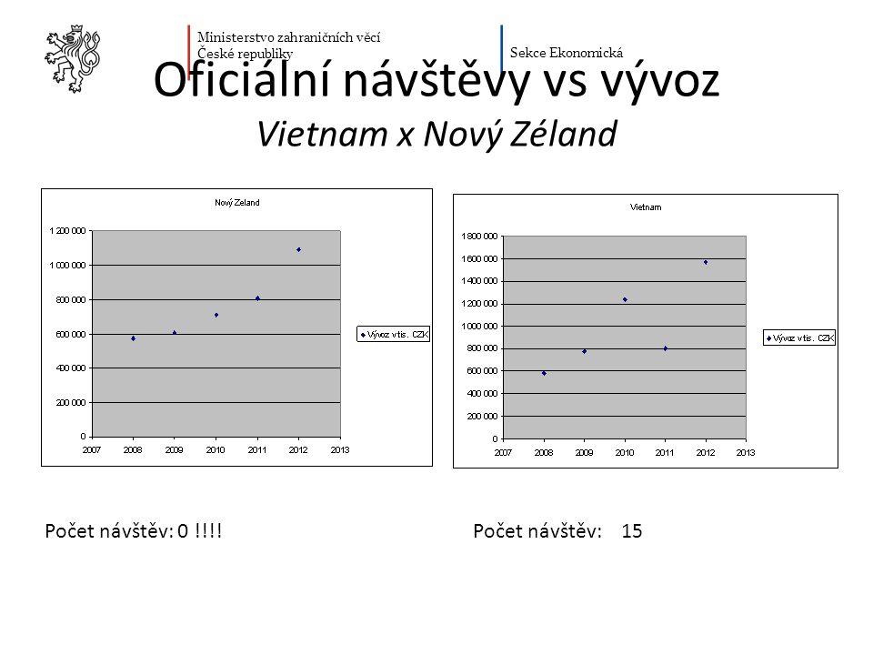 Ministerstvo zahraničních věcí České republiky Sekce Ekonomická Oficiální návštěvy vs vývoz Vietnam x Nový Zéland Počet návštěv: 15Počet návštěv: 0 !!
