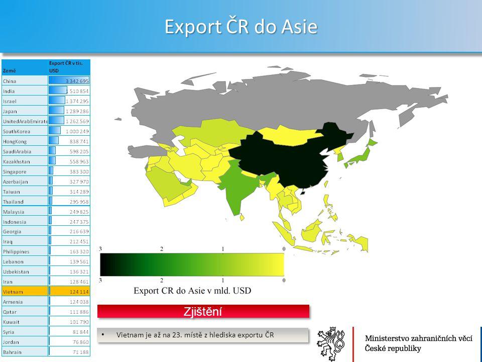 Ministerstvo zahraničních věcí České republiky Sekce Ekonomická Export ČR do Asie 5 Vietnam je až na 23. místě z hlediska exportu ČR Zjištění
