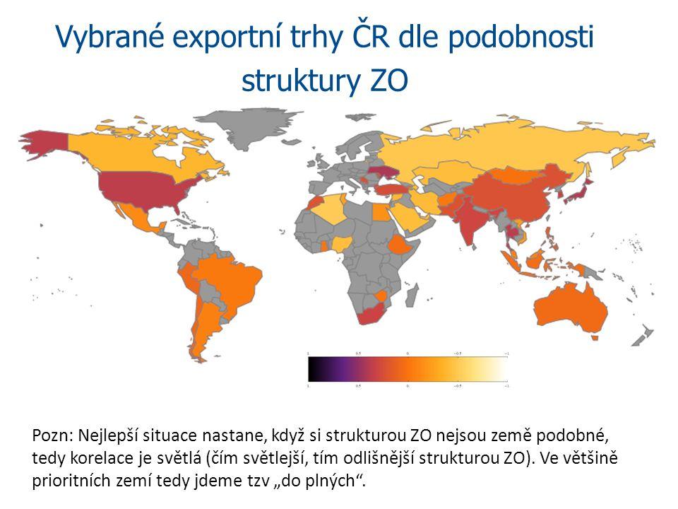 Vybrané exportní trhy ČR dle podobnosti struktury ZO Pozn: Nejlepší situace nastane, když si strukturou ZO nejsou země podobné, tedy korelace je světlá (čím světlejší, tím odlišnější strukturou ZO).