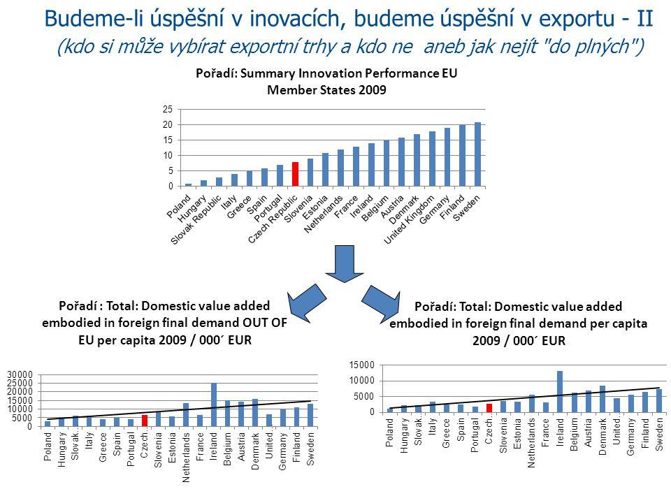 Budeme-li úspěšní v inovacích, budeme úspěšní v exportu -III (kdo si může vybírat exportní trhy a kdo ne aneb jak nejít do plných ) Inovačně úspěšné země mají více než dvakrát větší přidanou hodnotu exportu na obyvatele než ČR Tyto země jsou úspěšné nejen v kvalitativním, ale i v kvantitativním hodnocení Úspěch exportu je primárně determinován úspěchem v inovacích (korelační koeficient 70%) Přidaná hodnota exportu na obyvatele v porovnání s ČR (ČR=100%) Přidaná hodnota exportu na obyvatele mimo EU v porovnání s ČR (ČR=100%) Sweden199,0%268,4% Finland168,1%238,0% Germany154,2%206,8% United Kingdom110,5%161,2% Denmark250,0%311,8% Austria217,7%253,0% Belgium230,0%232,0% Ireland389,1%481,3% France99,6%118,6% Netherlands209,8%205,0% Estonia91,9%124,9% Slovenia128,6%130,4%