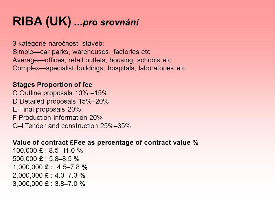 RIBA (UK) …pro srovnání 3 kategorie náročnosti staveb: Simple—car parks, warehouses, factories etc Average—offices, retail outlets, housing, schools e