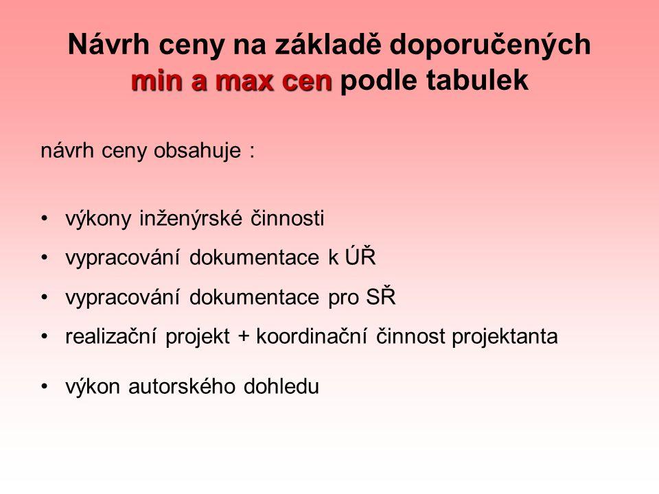 min a max cen Návrh ceny na základě doporučených min a max cen podle tabulek návrh ceny obsahuje : výkony inženýrské činnosti vypracování dokumentace