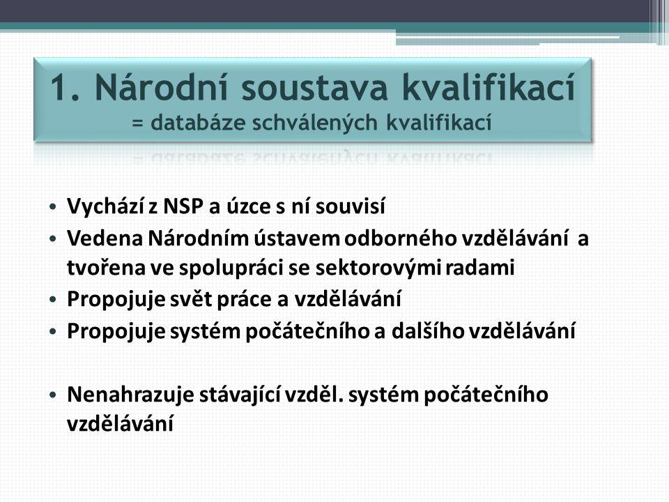 Vychází z NSP a úzce s ní souvisí Vedena Národním ústavem odborného vzdělávání a tvořena ve spolupráci se sektorovými radami Propojuje svět práce a vzdělávání Propojuje systém počátečního a dalšího vzdělávání Nenahrazuje stávající vzděl.