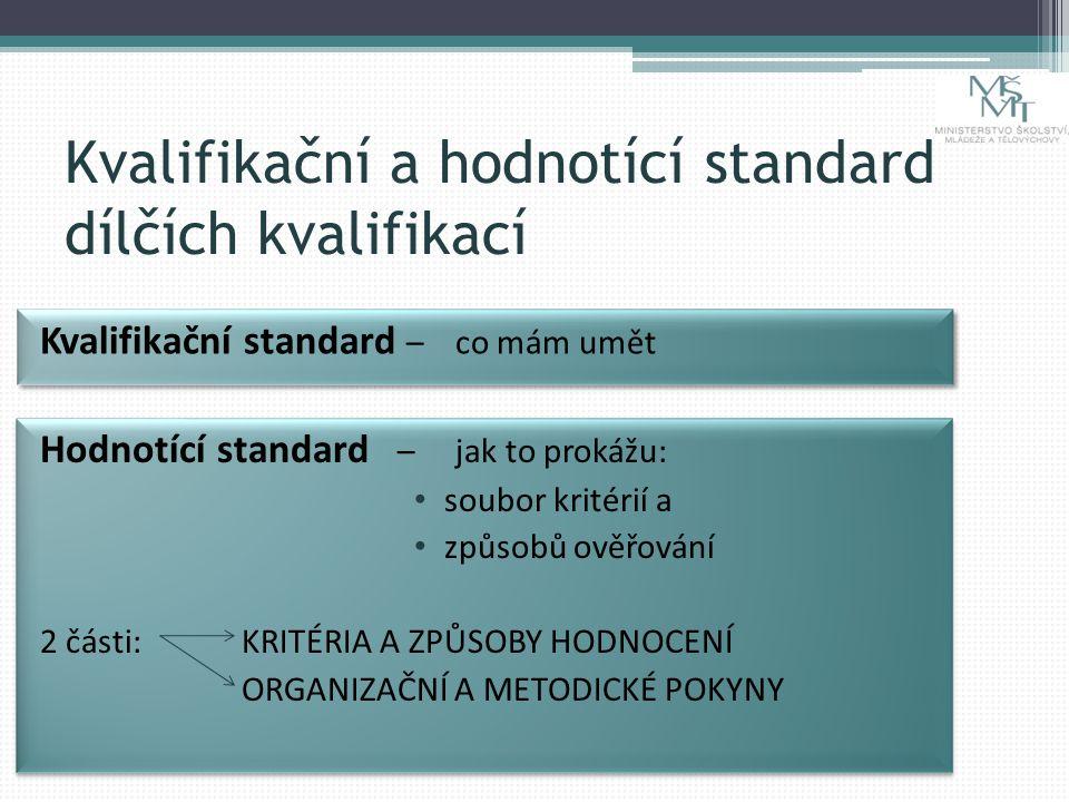 Kvalifikační a hodnotící standard dílčích kvalifikací Kvalifikační standard – co mám umět Hodnotící standard – jak to prokážu: soubor kritérií a způsobů ověřování 2 části: KRITÉRIA A ZPŮSOBY HODNOCENÍ ORGANIZAČNÍ A METODICKÉ POKYNY Hodnotící standard – jak to prokážu: soubor kritérií a způsobů ověřování 2 části: KRITÉRIA A ZPŮSOBY HODNOCENÍ ORGANIZAČNÍ A METODICKÉ POKYNY