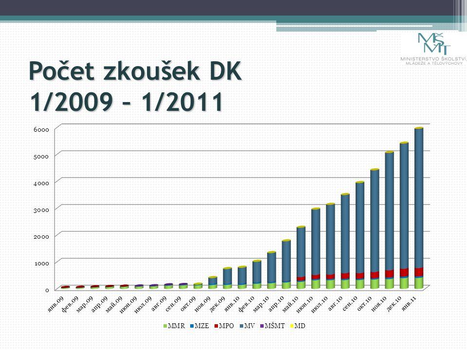 Počet zkoušek DK 1/2009 – 1/2011