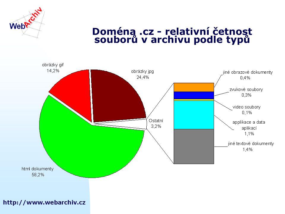 http://www.webarchiv.cz Doména.cz - relativní četnost souborů v archivu podle typů