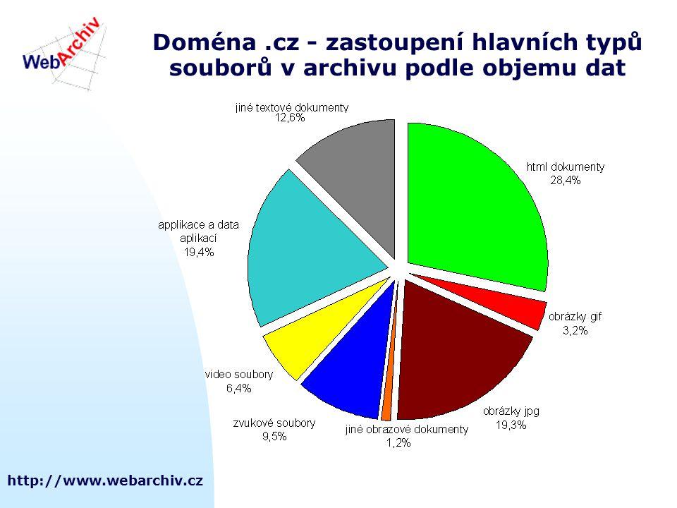 http://www.webarchiv.cz Doména.cz - zastoupení hlavních typů souborů v archivu podle objemu dat