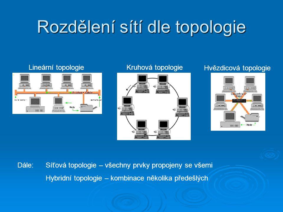 Rozdělení sítí dle topologie Lineární topologieKruhová topologie Hvězdicová topologie Dále: Síťová topologie – všechny prvky propojeny se všemi Hybridní topologie – kombinace několika předešlých