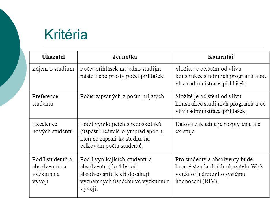 Kritéria UkazatelJednotkaKomentář Zájem o studiumPočet přihlášek na jedno studijní místo nebo prostý počet přihlášek.