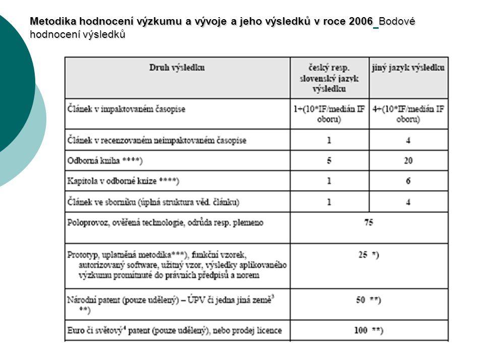 Metodika hodnocení výzkumu a vývoje a jeho výsledků v roce 2006Bodové hodnocení výsledků Metodika hodnocení výzkumu a vývoje a jeho výsledků v roce 2006 Bodové hodnocení výsledků