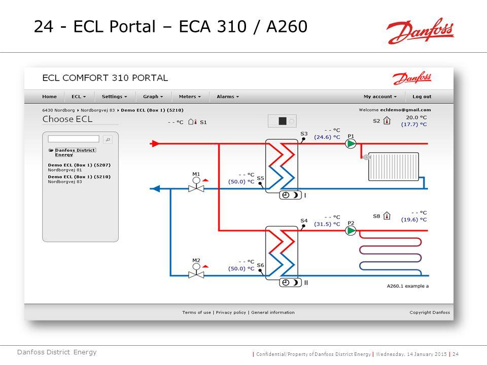 | Confidential/Property of Danfoss District Energy | Wednesday, 14 January 2015 | 24 Danfoss District Energy 24 - ECL Portal – ECA 310 / A260