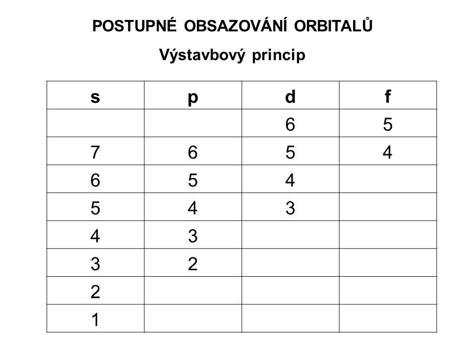 Výstavbový princip spdf 65 7654 654 543 43 32 2 1
