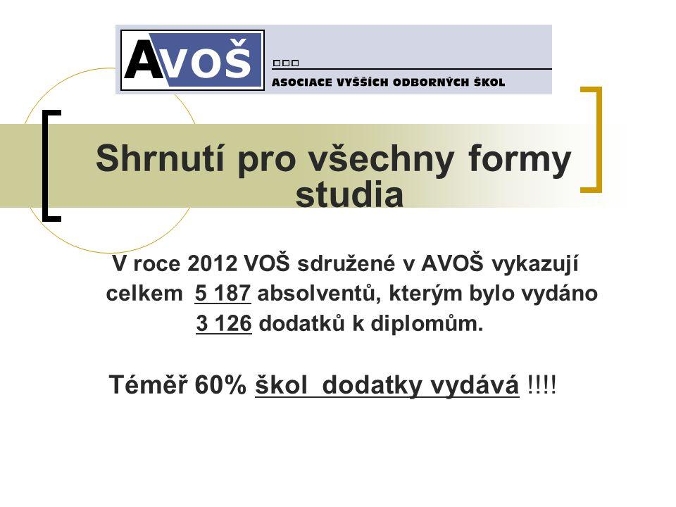Shrnutí pro všechny formy studia V roce 2012 VOŠ sdružené v AVOŠ vykazují celkem 5 187 absolventů, kterým bylo vydáno 3 126 dodatků k diplomům.
