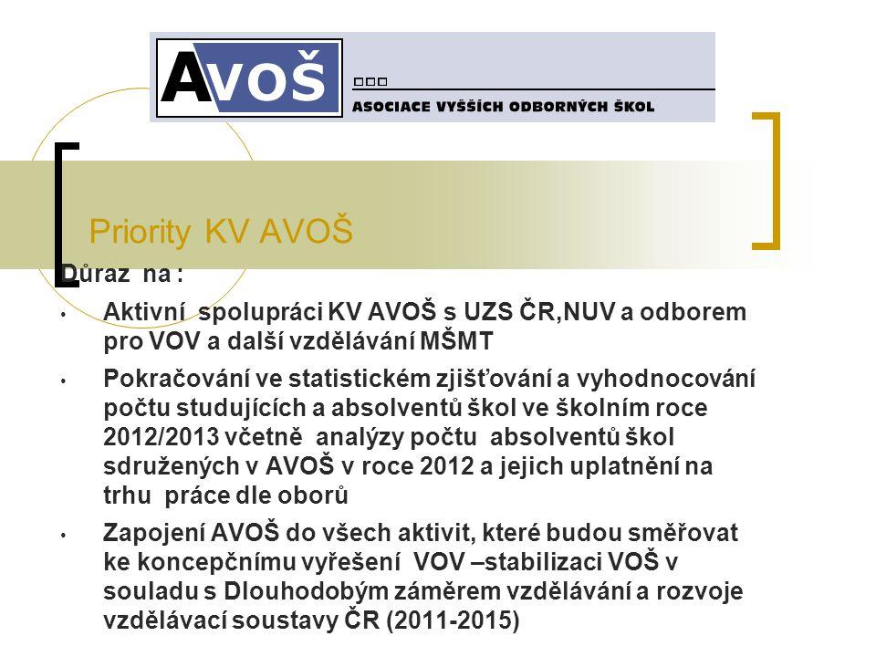 Priority KV AVOŠ Důraz na : Aktivní spolupráci KV AVOŠ s UZS ČR,NUV a odborem pro VOV a další vzdělávání MŠMT Pokračování ve statistickém zjišťování a vyhodnocování počtu studujících a absolventů škol ve školním roce 2012/2013 včetně analýzy počtu absolventů škol sdružených v AVOŠ v roce 2012 a jejich uplatnění na trhu práce dle oborů Zapojení AVOŠ do všech aktivit, které budou směřovat ke koncepčnímu vyřešení VOV –stabilizaci VOŠ v souladu s Dlouhodobým záměrem vzdělávání a rozvoje vzdělávací soustavy ČR (2011-2015)