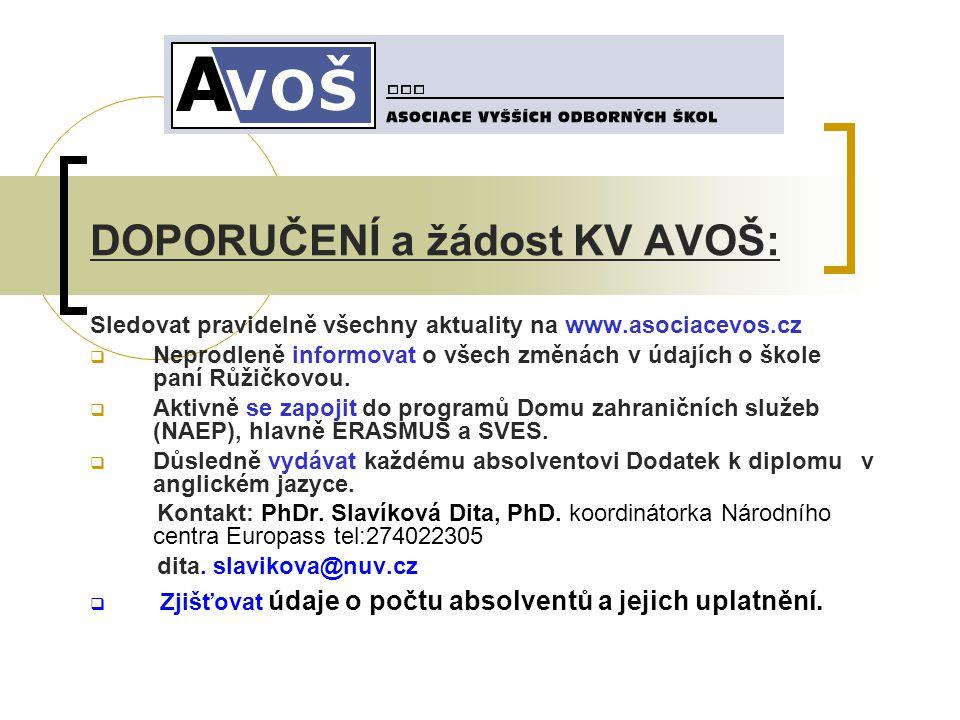 DOPORUČENÍ a žádost KV AVOŠ: Sledovat pravidelně všechny aktuality na www.asociacevos.cz  Neprodleně informovat o všech změnách v údajích o škole paní Růžičkovou.