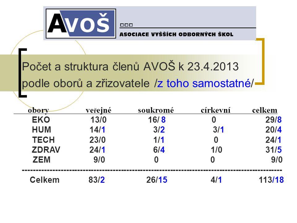 Počet a struktura členů AVOŠ k 23.4.2013 podle oborů a zřizovatele /z toho samostatné/ obory ve ř ejné soukromé církevní celkem EKO 13/0 16/ 8 0 29/8 HUM 14/1 3/2 3/1 20/4 TECH 23/0 1/1 0 24/1 ZDRAV 24/1 6/4 1/0 31/5 ZEM 9/0 0 0 9/0 ----------------------------------------------------------------------------------------------- Celkem 83/2 26/15 4/1 113/18