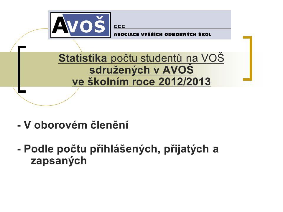 Statistika počtu studentů na VOŠ sdružených v AVOŠ ve školním roce 2012/2013 - V oborovém členění - Podle počtu přihlášených, přijatých a zapsaných