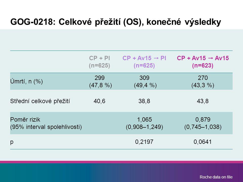 Roche data on file GOG-0218: Celkové přežití (OS), konečné výsledky CP + Pl (n=625) CP + Av15  Pl (n=625) CP + Av15  Av15 (n=623) Úmrtí, n (%) 299 (