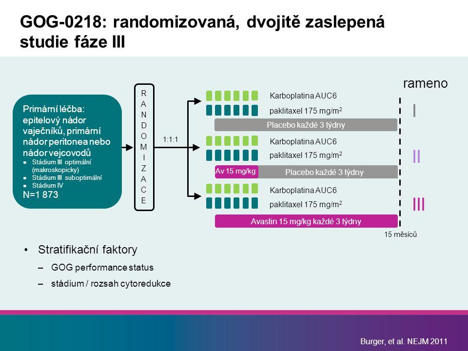 Burger, et al. NEJM 2011 GOG-0218: randomizovaná, dvojitě zaslepená studie fáze III Stratifikační faktory –GOG performance status –stádium / rozsah cy